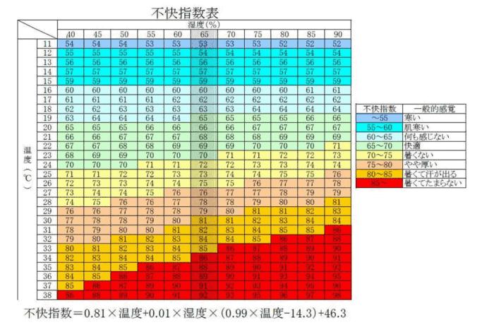 寒さと暑さの不快指数表