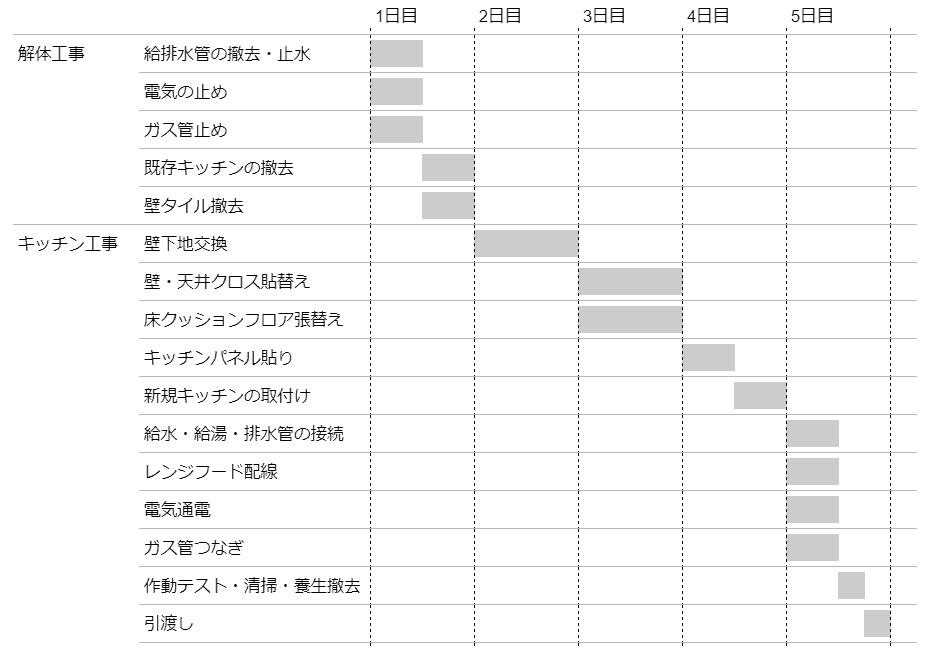 キッチンリフォーム工事の日数と流れ